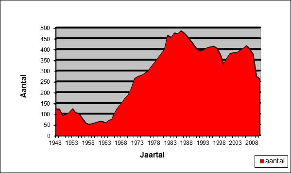 grafiek_ledenaantal[1]